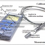 Sensors and measurement uncertainty