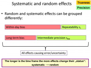 Random_and_Systematic_Effects_Timeline